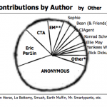 FTCPR Contributions by Author