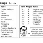 FTCP Rankings