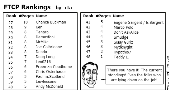 FTCP Rankings by cta
